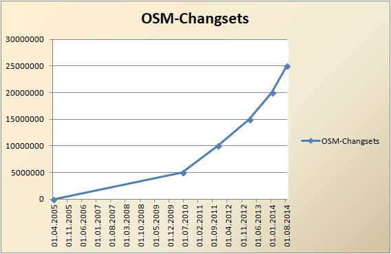 osm_changesets1